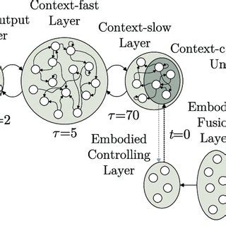Master Thesis: A modular neural network architecture